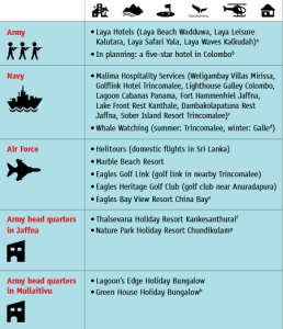 Infographic on army run hotels
