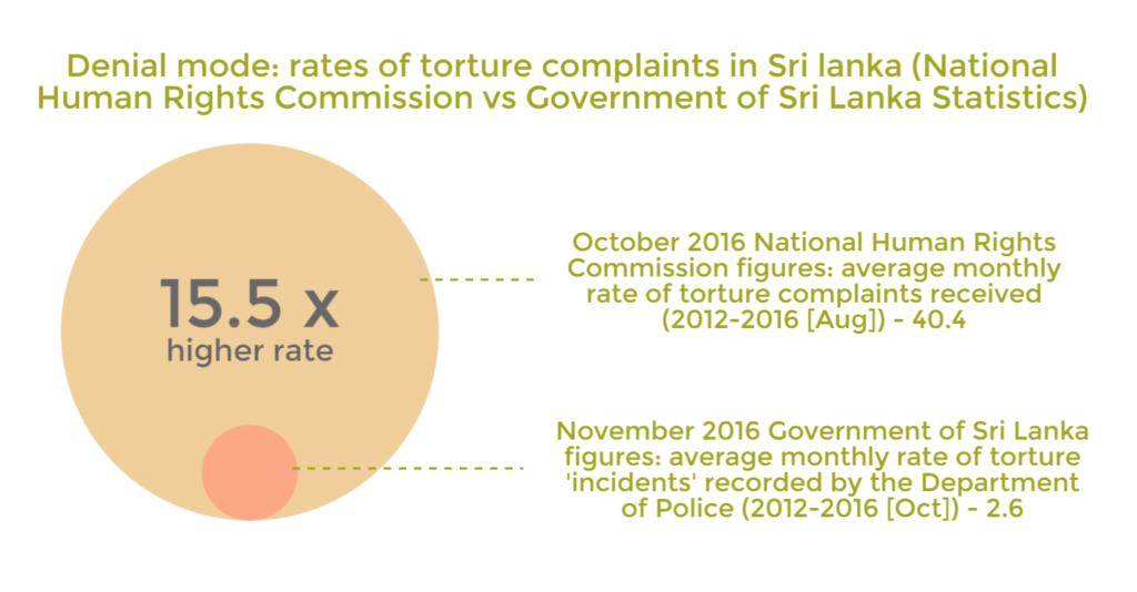 Infographic: Denial Mode Contested Sri Lanka Torture Statistics