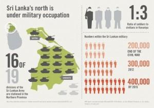 Militarisation Infographic 1