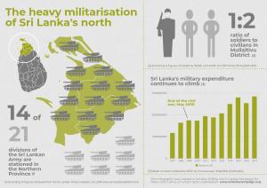 Infographic- Militarisation of Sri Lanka's North 2018
