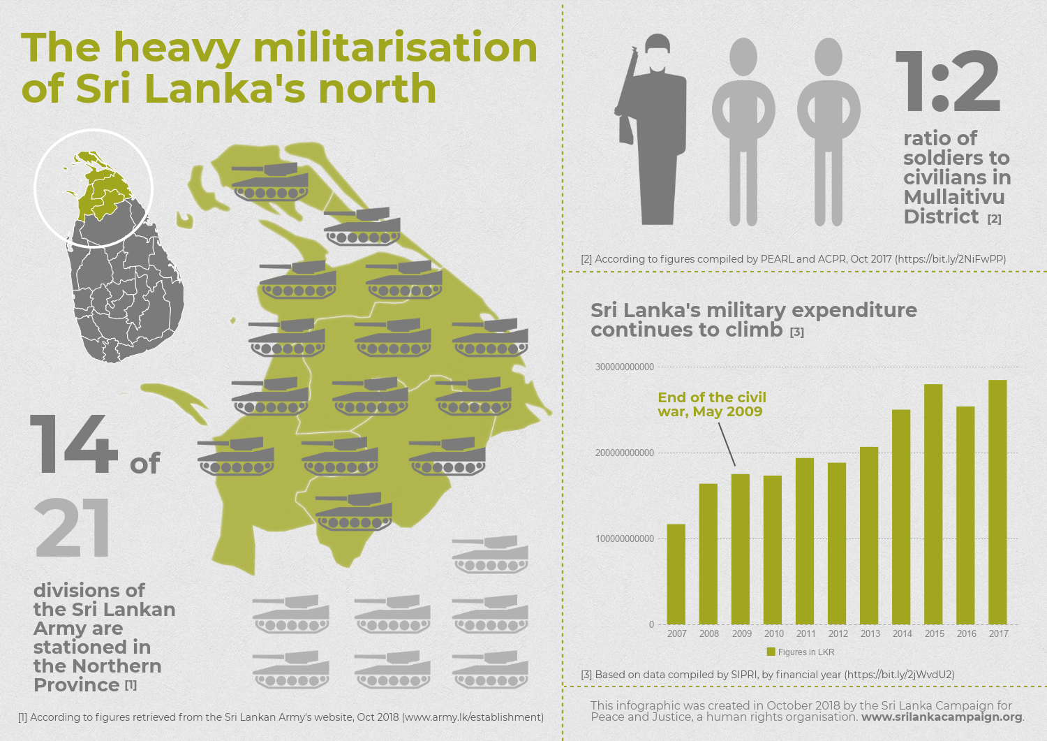 Infographic- Militarisation of Sri Lanka's North 2018