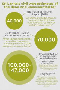 Infographic of Sri Lanka civil war civilian casualties data