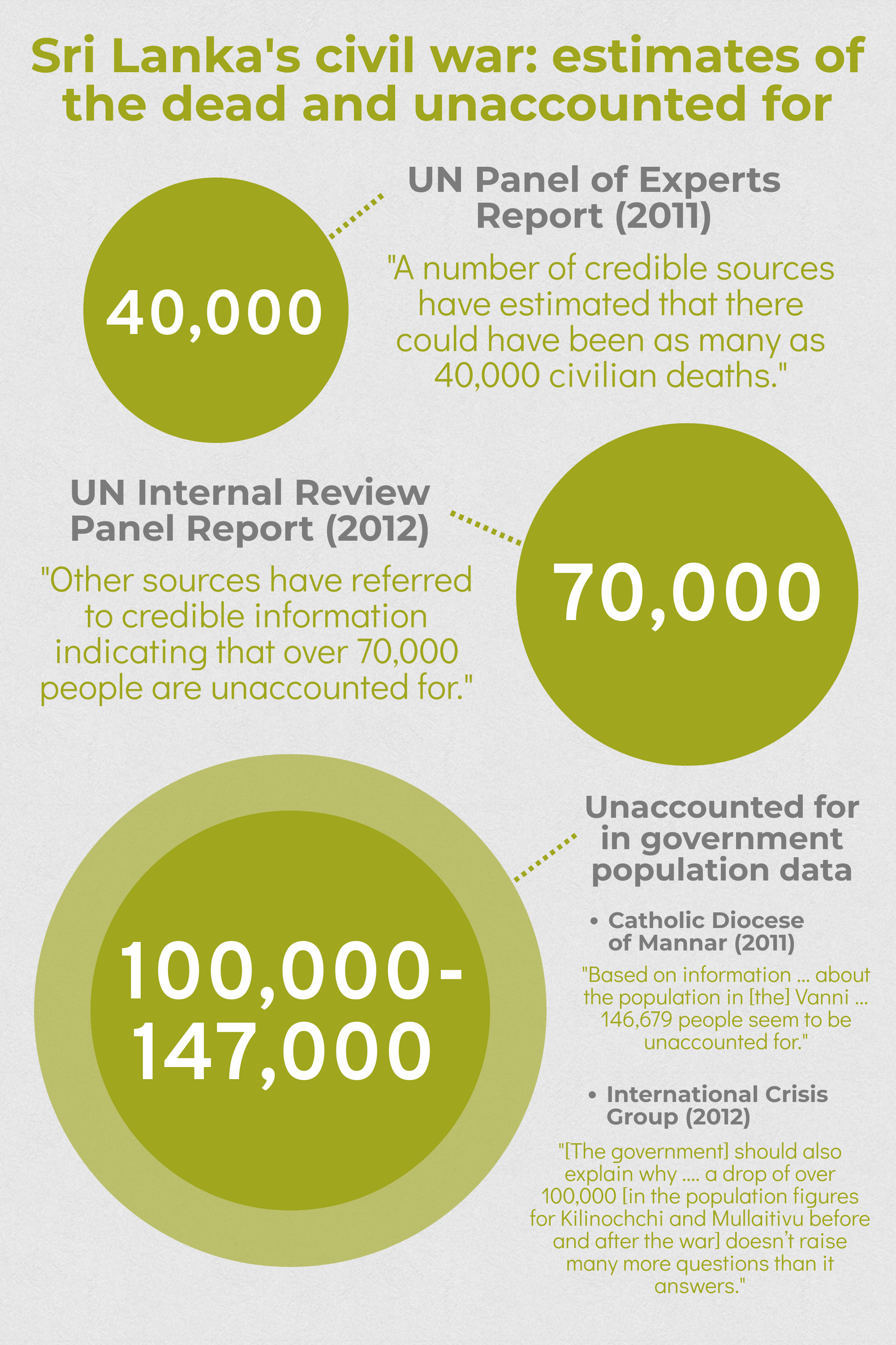 Infographic of Sri Lanka civil war civilian casualties data