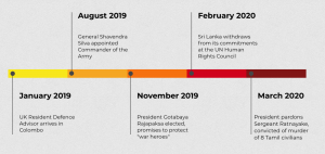 Timeline showing deterioration on human rights since 2019